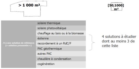 140605_SCHEMA-evolution-des-textes-comparaison-solution-reference
