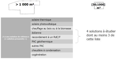 140605_SCHEMA-evolution-des-textes-comparaison-solution-reference